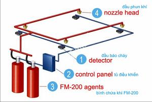 Hệ Thống Chữa Cháy CO2