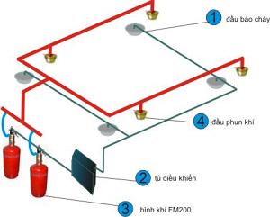 Hệ Thống Chữa Cháy Bằng Khí FM 200