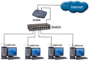 Triển khai mạng LAN - Wifi
