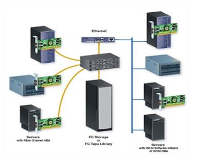 Giải pháp mạng LAN